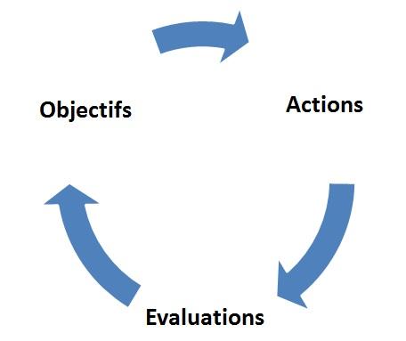 schéma auto évaluation