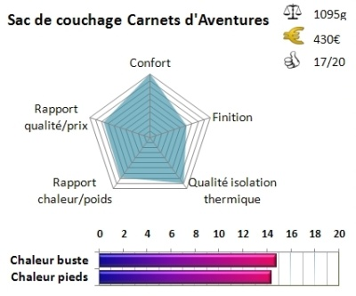 Diagramme de notation du sac de couchage